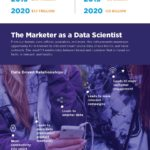 Infographic - Marketing & The Internet of Things