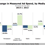 Chart - Change In Ad Spending By Medium