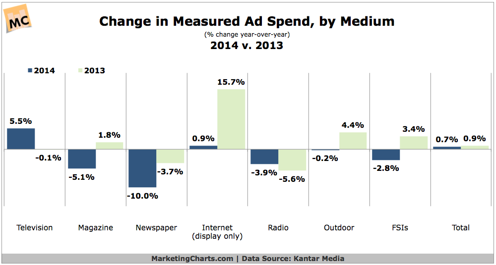 Change In Ad Spending By Medium, 2013 vs 2014 [CHART]