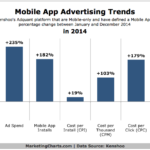 Mobile App Advertising Trends, 2014 [CHART]