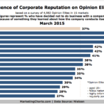 Chart - Influence Of Corporate Reputation On Opinion Elites
