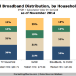 Streaming Video On-Demand Penetration By Income, November 2014 [CHART]
