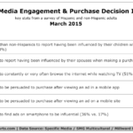 Hispanics' Purchase Decision Influences, March 2015 [TABLE]