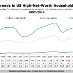 High-Net-Worth Households, 1997-2014 [CHART]