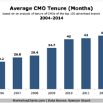 Chart - Average CMO Tenure