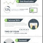 Skills New Marketers Need [INFOGRAPHIC]