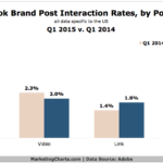 Chart - Facebook Brand Post Interaction Rates