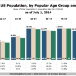 US Population By Age Group [CHART]