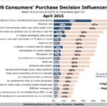 Chart - Top Influences Over US Consumers