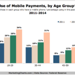 Chart - Mobile Payments By Age Group