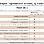 Table - B2B Buyers Top Sources For Research By Generation