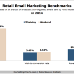 Chart - 2014 Retail Email Marketing Benchmarks