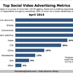 Social Video Advertising Metrics, April 2015 [CHART]