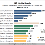 Chart - US Media Reach By Channel