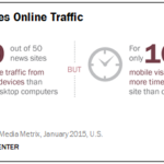 Infographic - Mobile News Traffic
