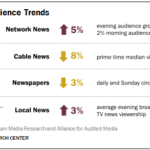Traditional News Consumption Trends [INFOGRAPHIC]
