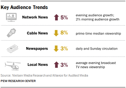 News Consumption Trends [INFOGRAPHIC]