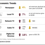 Infographic - News Media Economics, Trends
