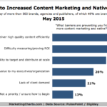 Chart - Barriers To Increasing Content Marketing & Native Advertising