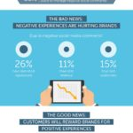 The Cost Of Social Customer Service [INFOGRAPHIC]