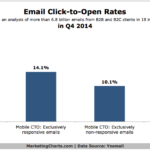 Email CTO Rates, Q4 2014 [CHART]