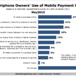 Chart - How People Use Mobile Payments