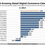 Chart - Fastest-Growing Retail eCommerce Categories