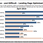 Chart - Most Effective & Difficult Landing Page Optimization Tactics