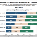 Chart - Financial Services Customer Experience Channel Priorities