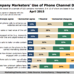 Marketers' Use Of Phone Data, April 2015 [CHART]
