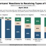 Consumer Attitudes Towards Direct Marketing, April 2015 [CHART]