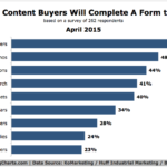 Chart - Content Buyers Consider Valuable Enough To Submit A Form