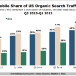 Chart - Mobile Share of US Organic Search Traffic