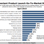 Chart - Top Product Launch Go-to-Market Strategies