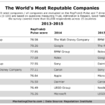 The World's Most Reputable Companies, 2013-2015 [TABLE]
