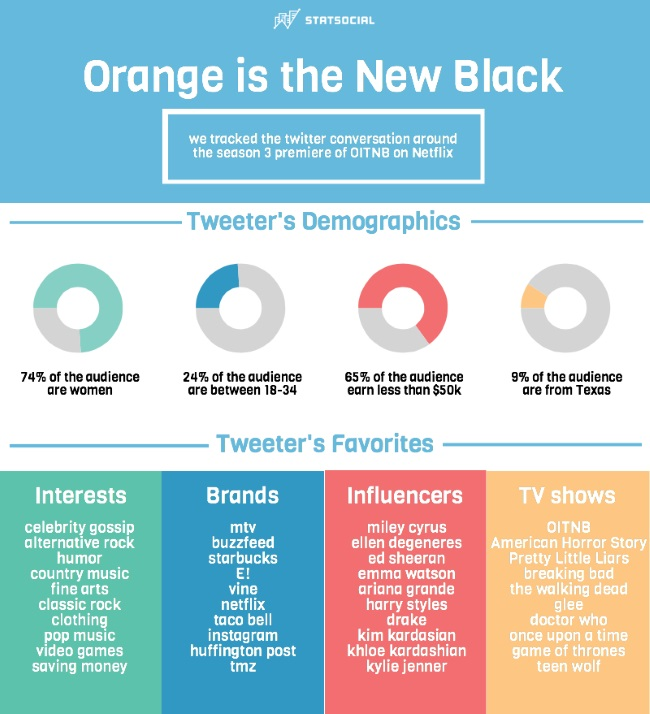Orange Is The New Black Social Media Fans [INFOGRAPHIC]