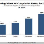 Streaming Video Ad Completion Rates By Device Type, 2014 [CHART]
