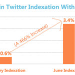 Chart - 466% Increase In Google Tweet Indexing