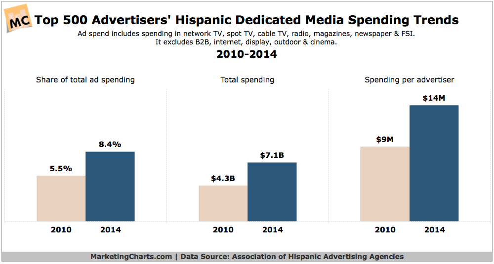 Top 500 Advertisers' Hispanic Media Spending, 2010-2014 [CHART]