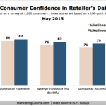 Consumer Confidence In Retailers' Data Security, May 2015 [CHART]