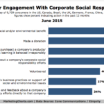 Chart - Effects On Consumers Of Corporate Social Responsibility Efforts