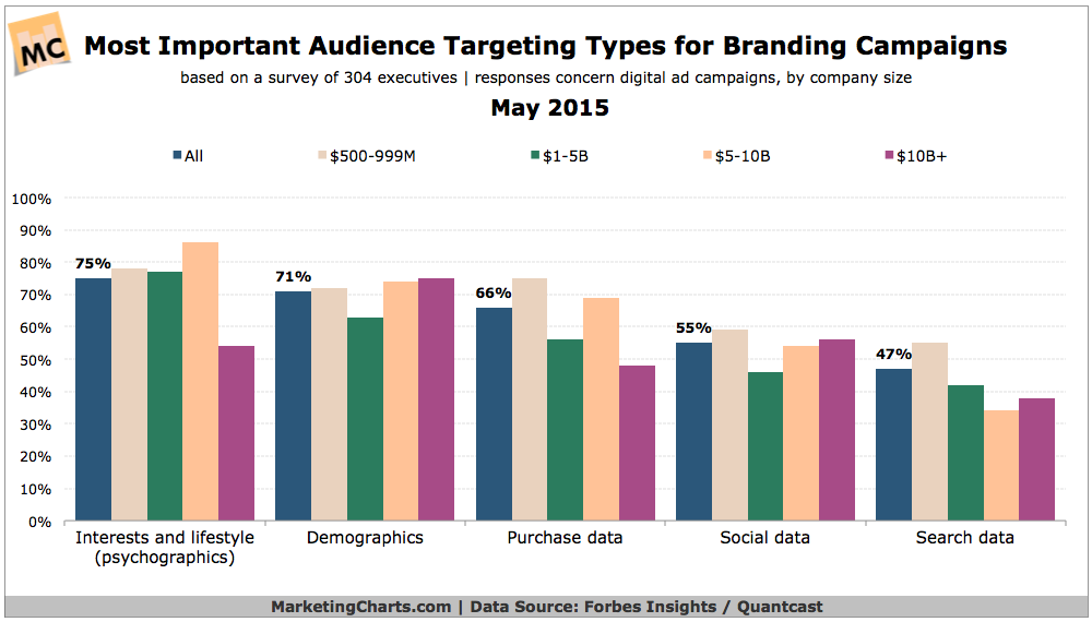 Top Audience Targeting Types For Branding, May 2015 [CHART]
