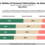 Chart - Trust In Security Of Personal Information By Generation
