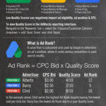 Infographic - Google AdWords 101