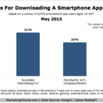Chart - Why People Download Mobile Apps