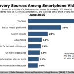 Chart - Where People Find Mobile Videos