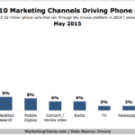 Chart - Top 10 Marketing Channels That Prompt Phone Calls