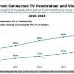 Chart - Internet-Connected TV Market Penetration & Viewing