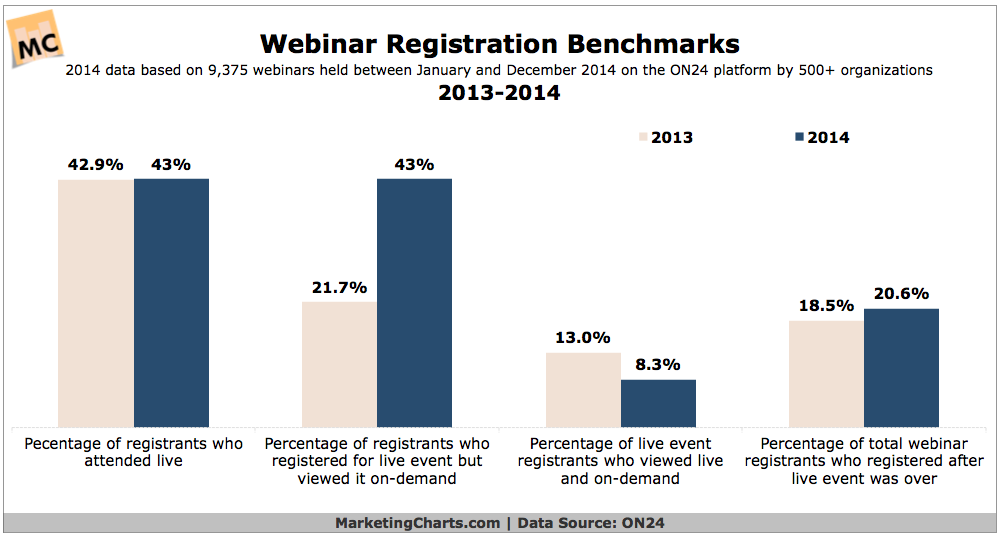 Webinar Registration Benchmarks, 2013-2014 [CHART]