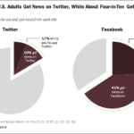 Chart - Twitter vs. Facebook As A News Source